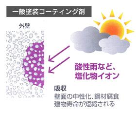 一般塗装コーティング剤:酸性雨など、塩化物イオン→【吸収】壁面の中性化、鋼材腐食 建物寿命が短縮される