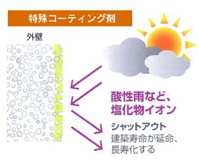 特殊コーティング剤:酸性雨など、塩化物イオン→【シャットアウト】建物寿命が延命、長寿化する